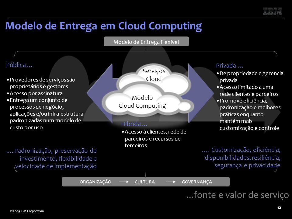 Modelo de Entrega em Cloud Computing