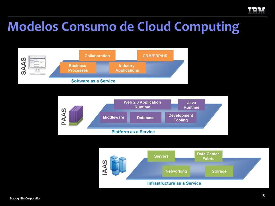 Modelos Consumo de Cloud Computing