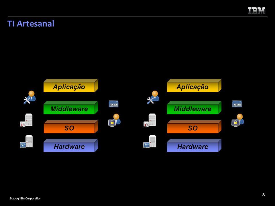 TI Artesanal Hardware SO Middleware Aplicação Hardware SO Middleware