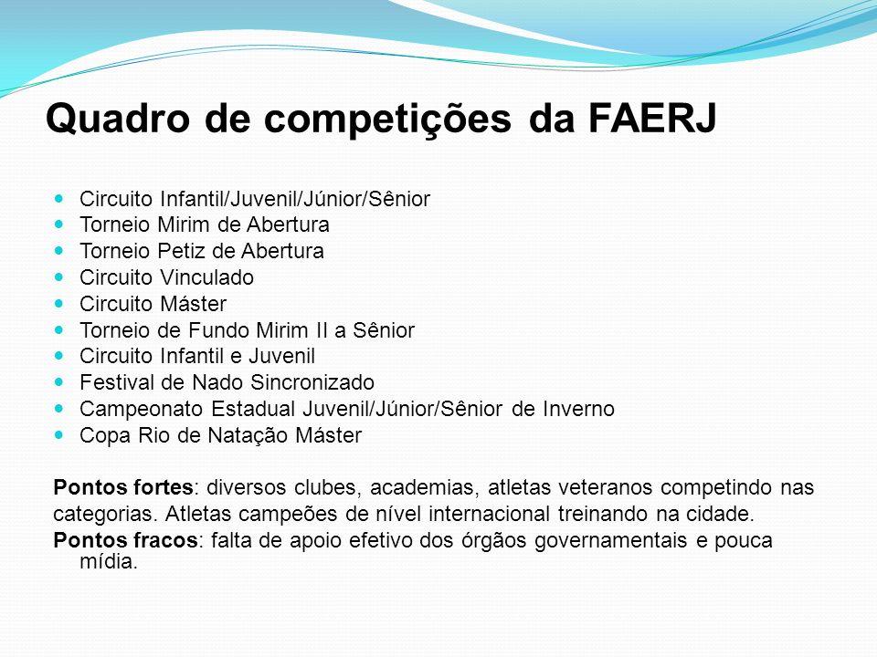 Quadro de competições da FAERJ