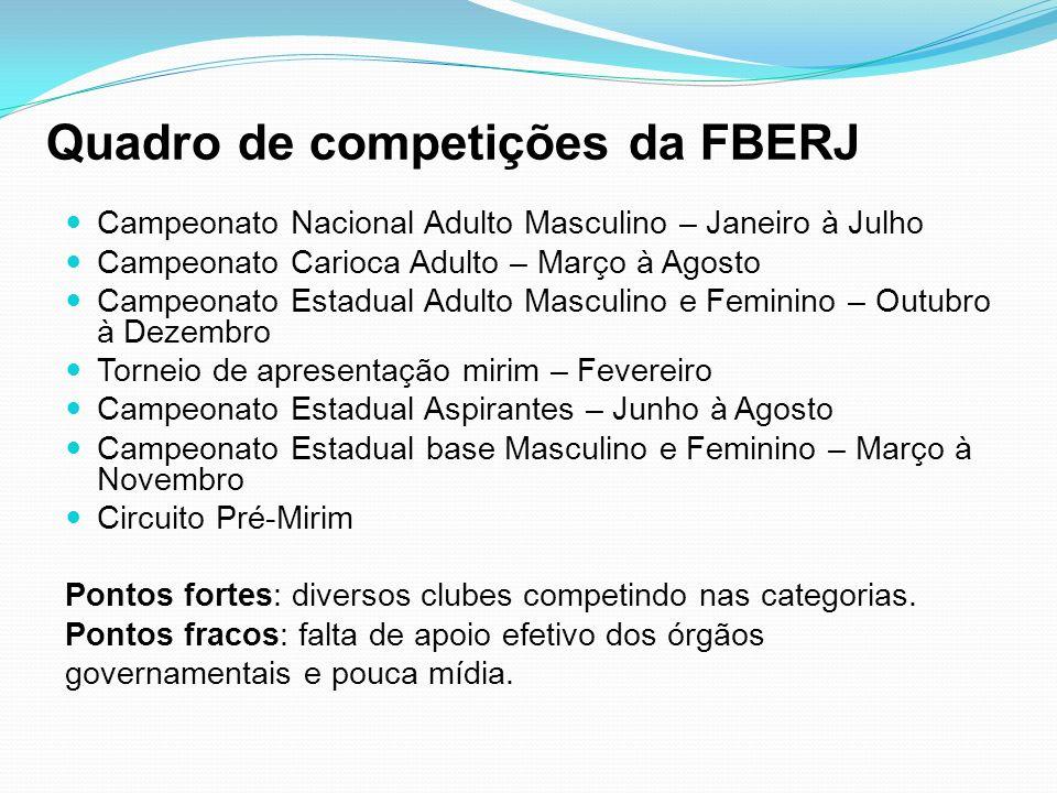 Quadro de competições da FBERJ