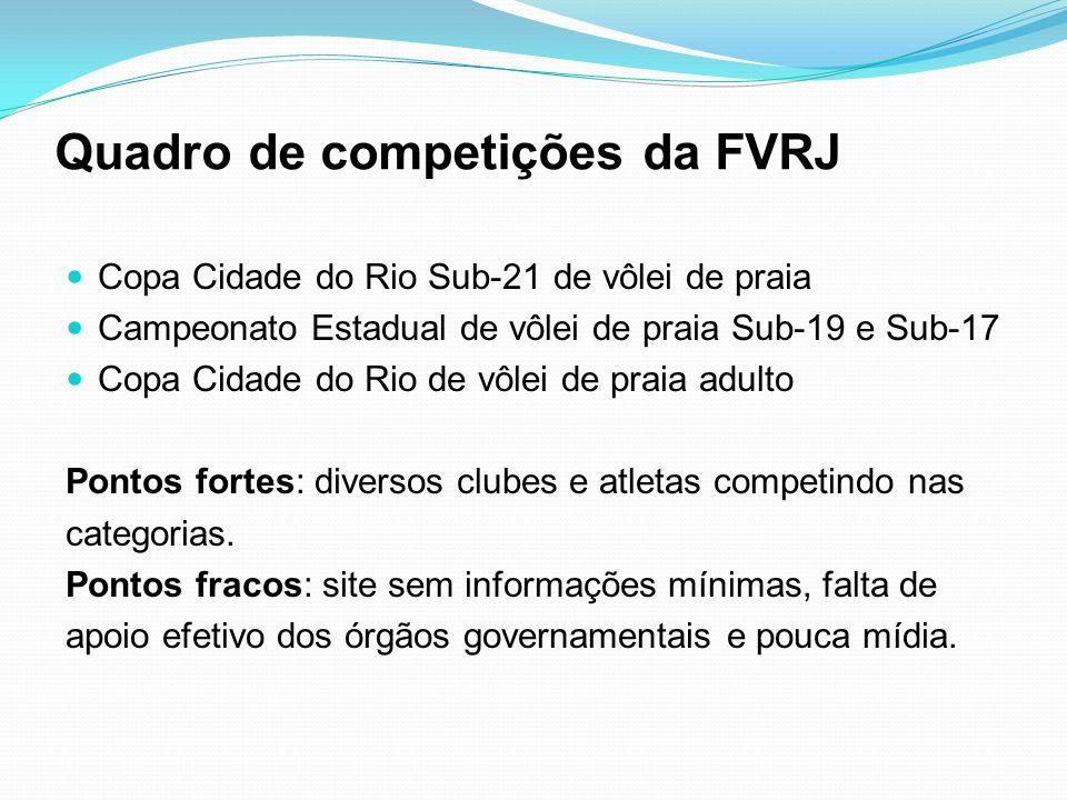 Quadro de competições da FVRJ