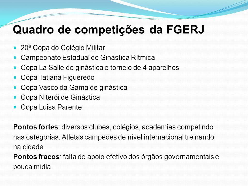 Quadro de competições da FGERJ