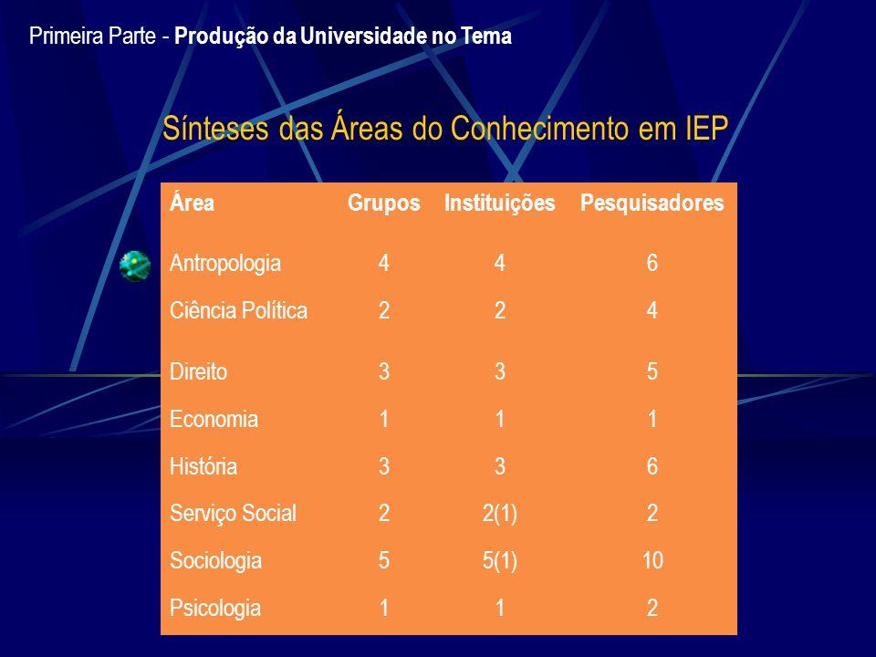 Sínteses das Áreas do Conhecimento em IEP