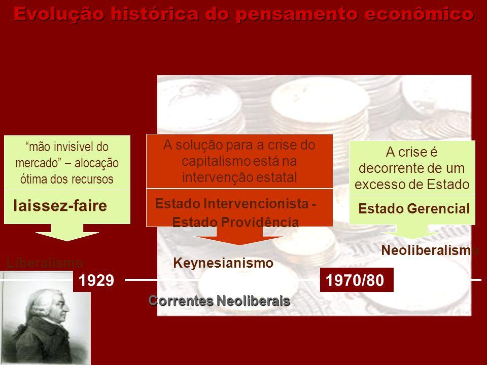 Evolução histórica do pensamento econômico