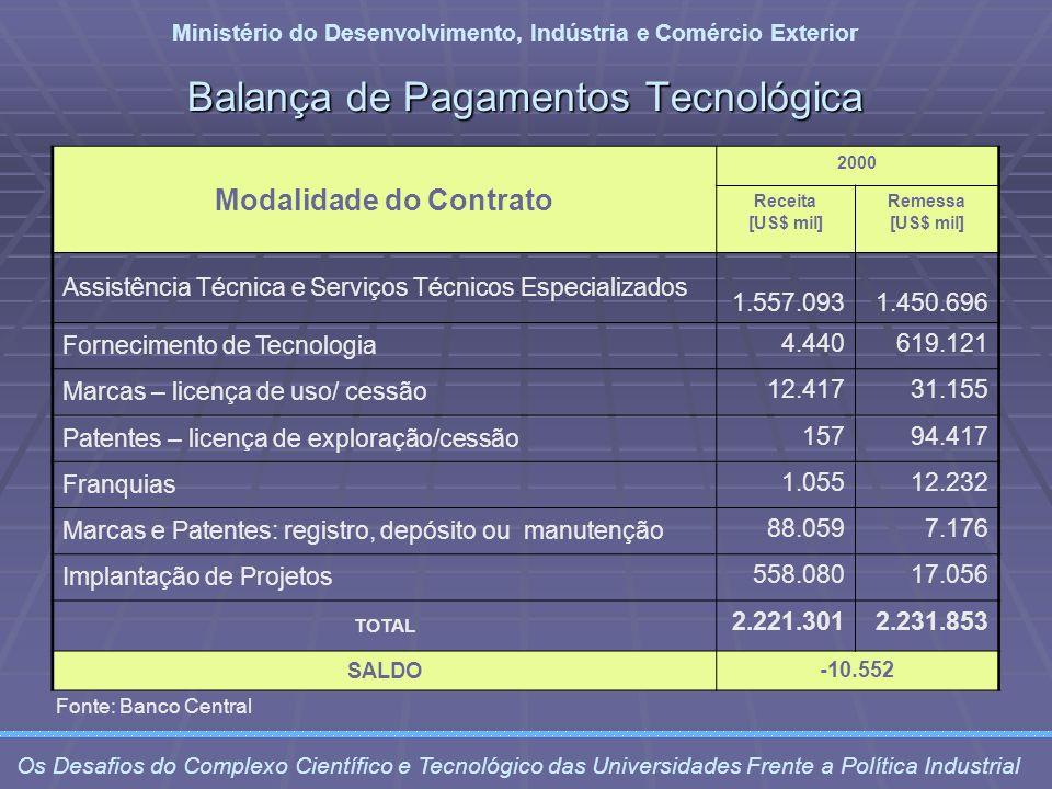 Balança de Pagamentos Tecnológica
