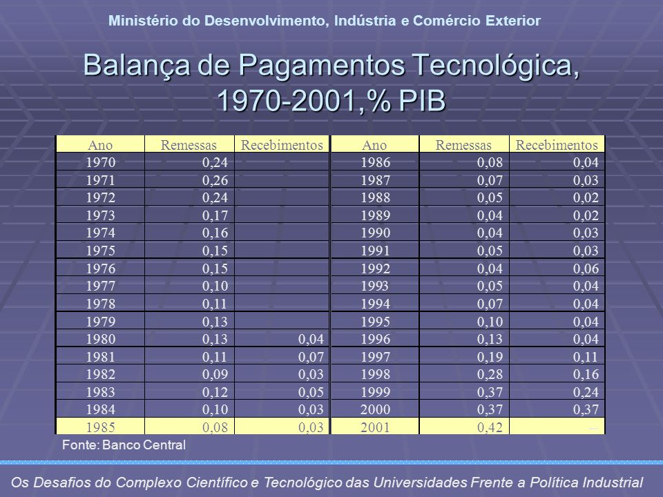 Balança de Pagamentos Tecnológica, 1970-2001,% PIB