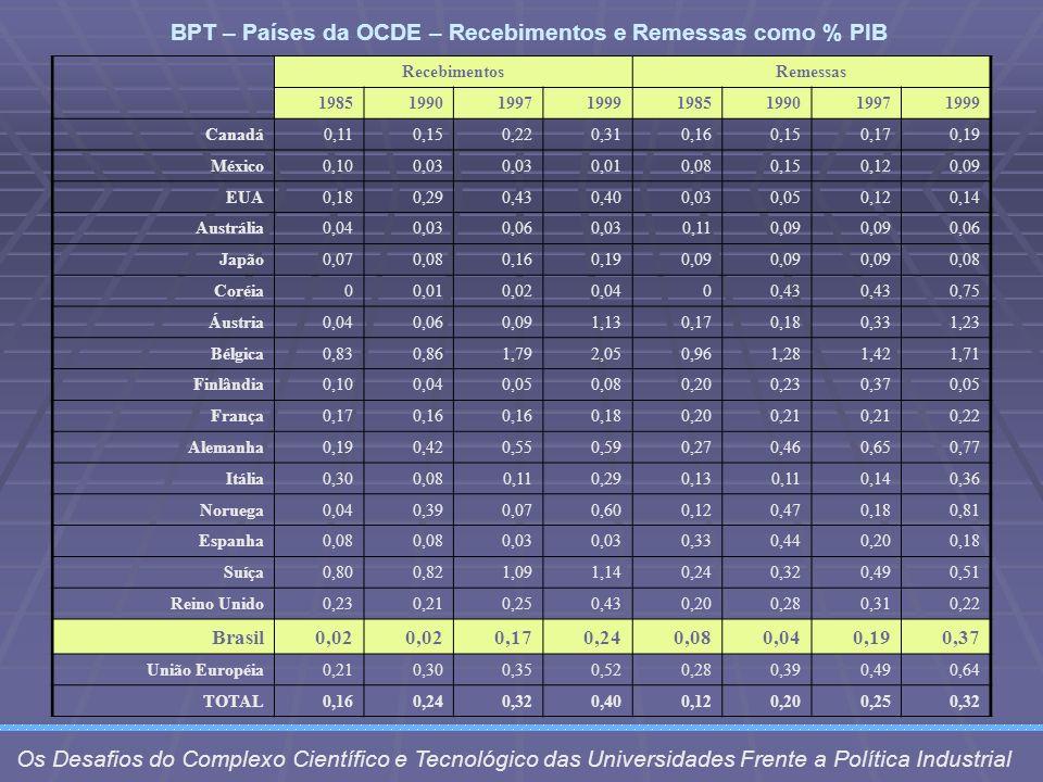 BPT – Países da OCDE – Recebimentos e Remessas como % PIB