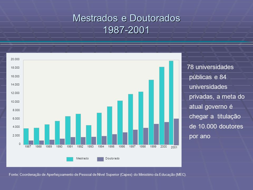 Mestrados e Doutorados 1987-2001