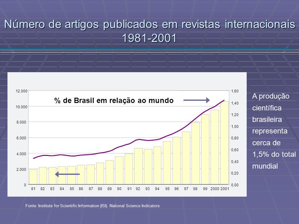 Número de artigos publicados em revistas internacionais 1981-2001