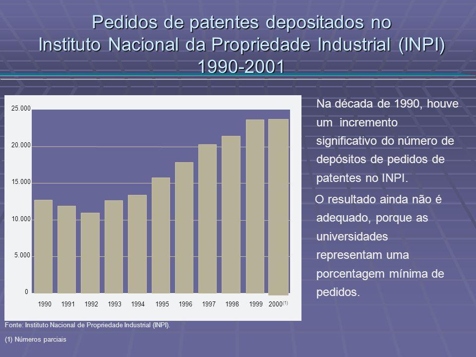 Pedidos de patentes depositados no Instituto Nacional da Propriedade Industrial (INPI)