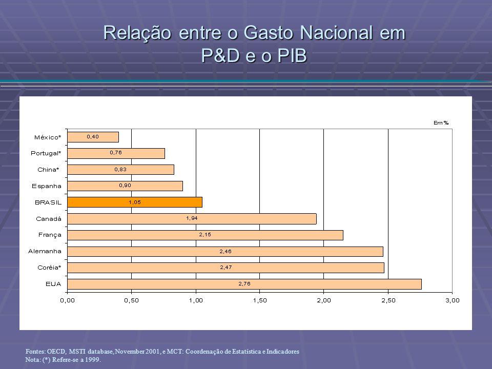 Relação entre o Gasto Nacional em P&D e o PIB