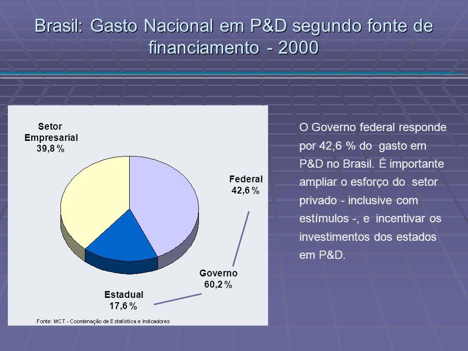 Brasil: Gasto Nacional em P&D segundo fonte de financiamento - 2000