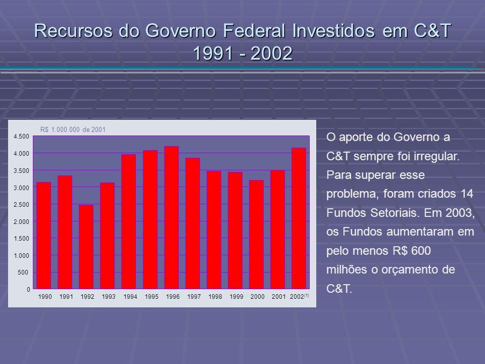 Recursos do Governo Federal Investidos em C&T 1991 - 2002
