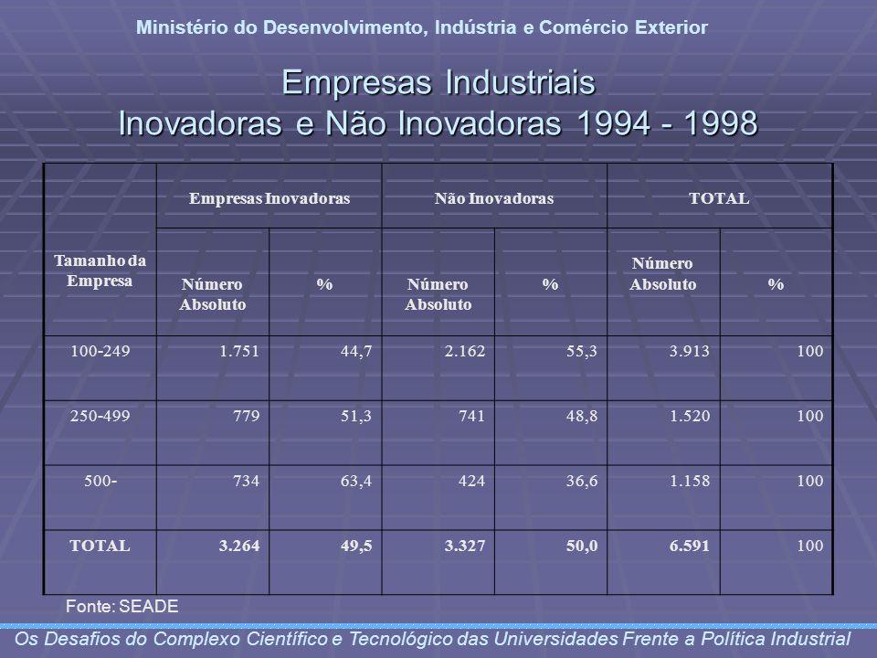 Empresas Industriais Inovadoras e Não Inovadoras 1994 - 1998