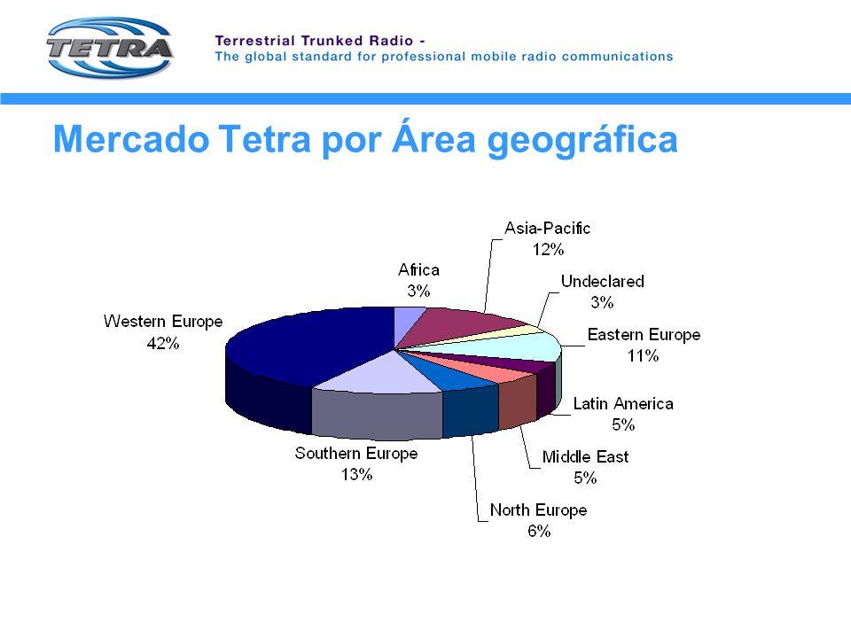 Mercado Tetra por Área geográfica