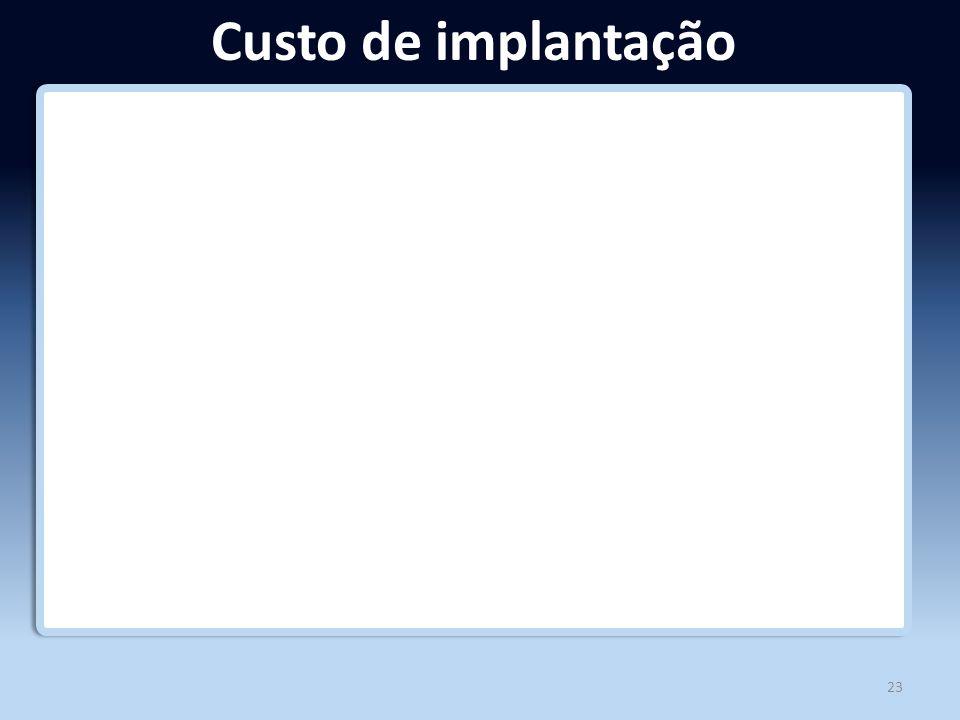 Custo de implantação