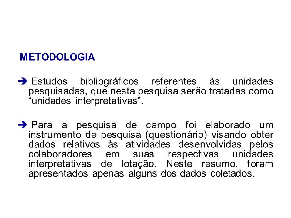 METODOLOGIA Estudos bibliográficos referentes às unidades pesquisadas, que nesta pesquisa serão tratadas como unidades interpretativas .