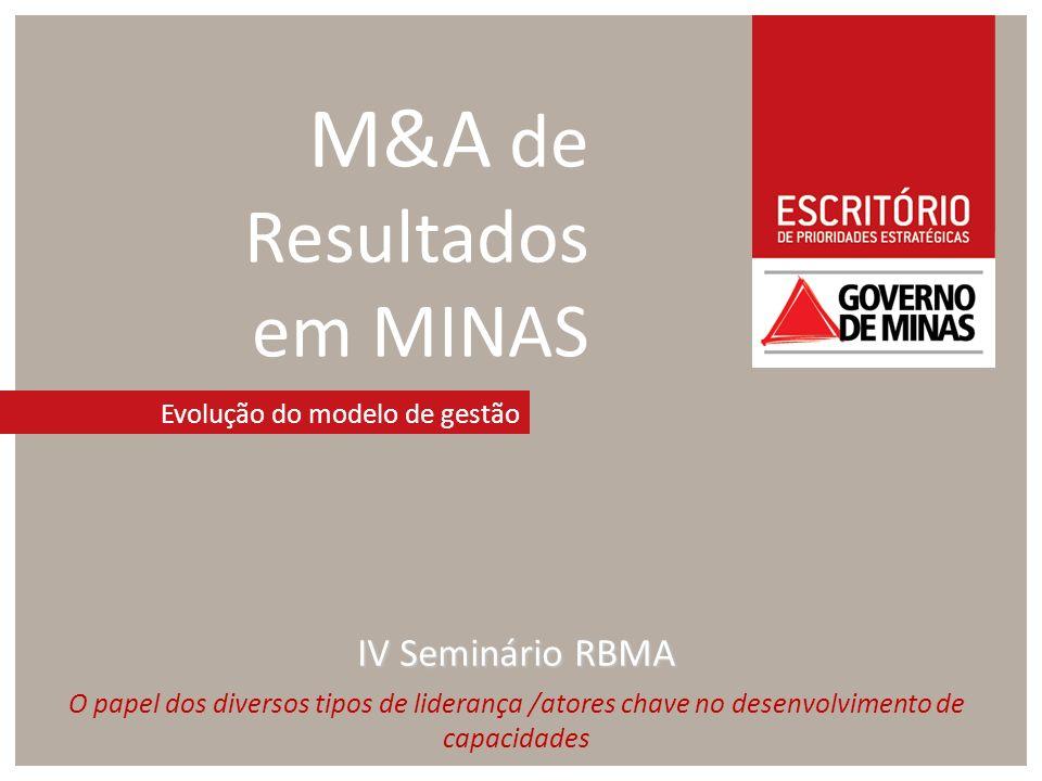M&A de Resultados em MINAS