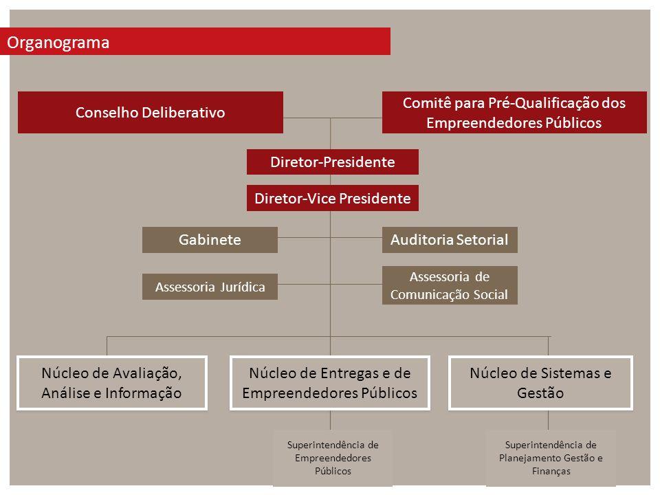 ORGANOGRAMA Organograma Conselho Deliberativo