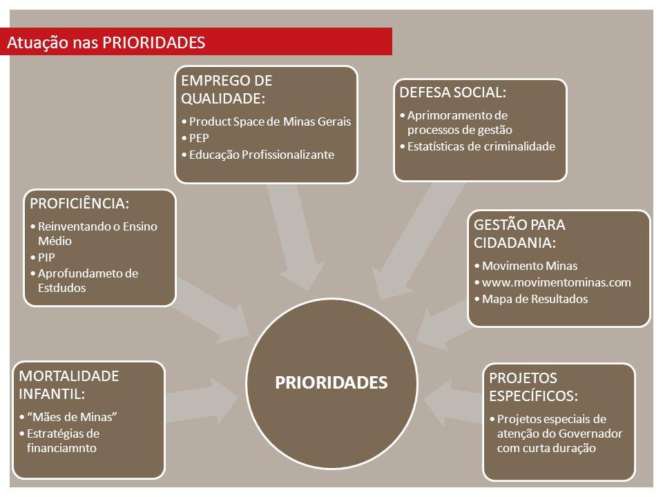 PRIORIDADES Atuação nas PRIORIDADES EMPREGO DE QUALIDADE: