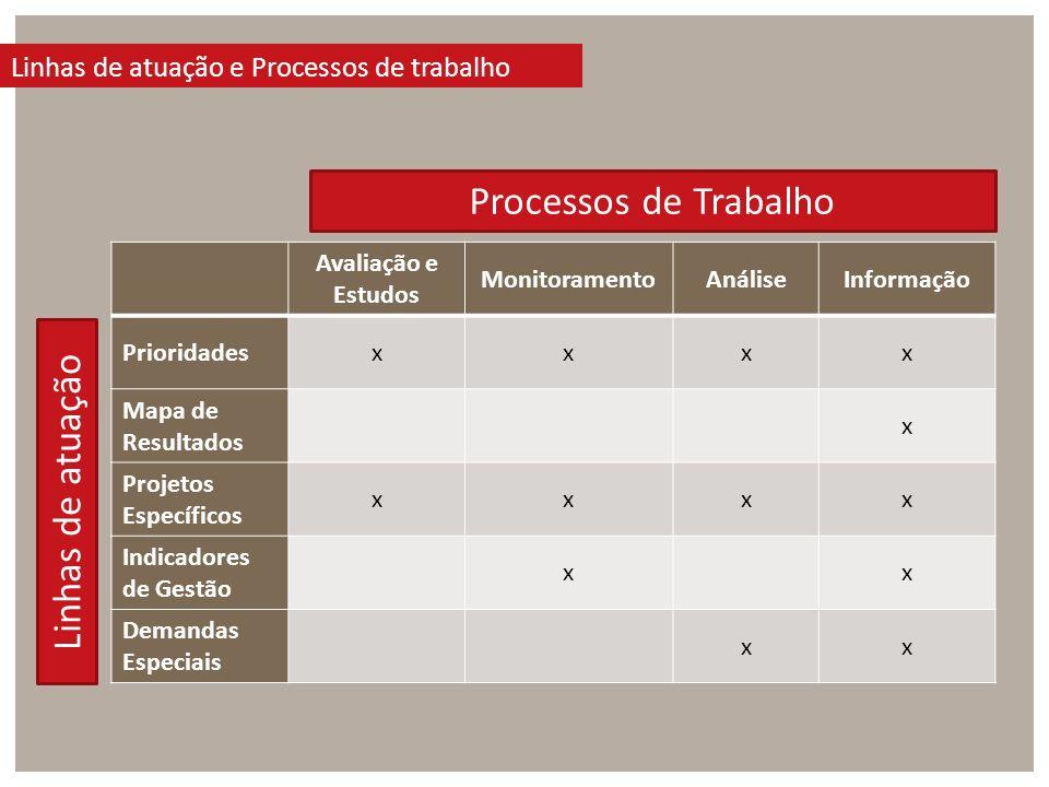 Processos de Trabalho Linhas de atuação