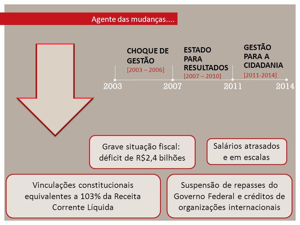 Grave situação fiscal: déficit de R$2,4 bilhões