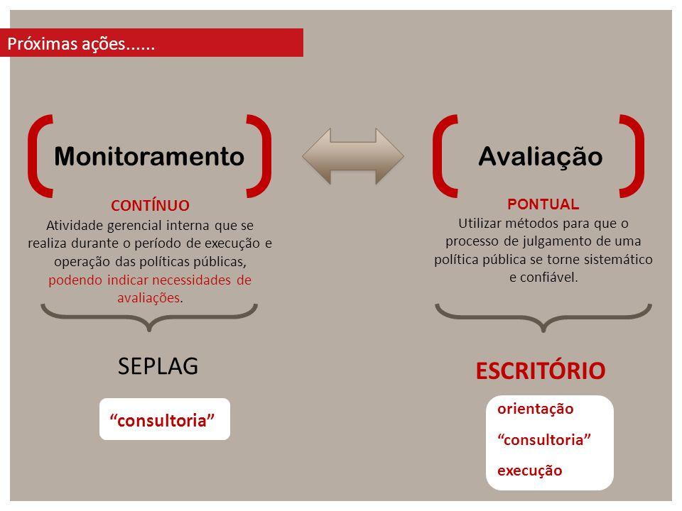 Monitoramento Avaliação SEPLAG ESCRITÓRIO Próximas ações......