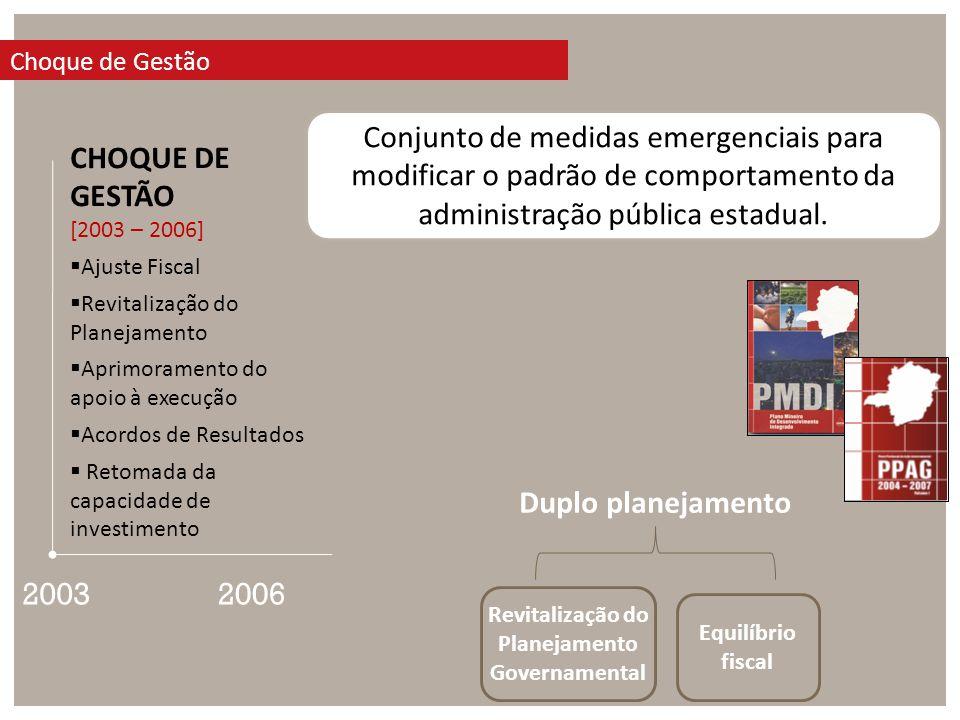 Choque de Gestão Conjunto de medidas emergenciais para modificar o padrão de comportamento da administração pública estadual.