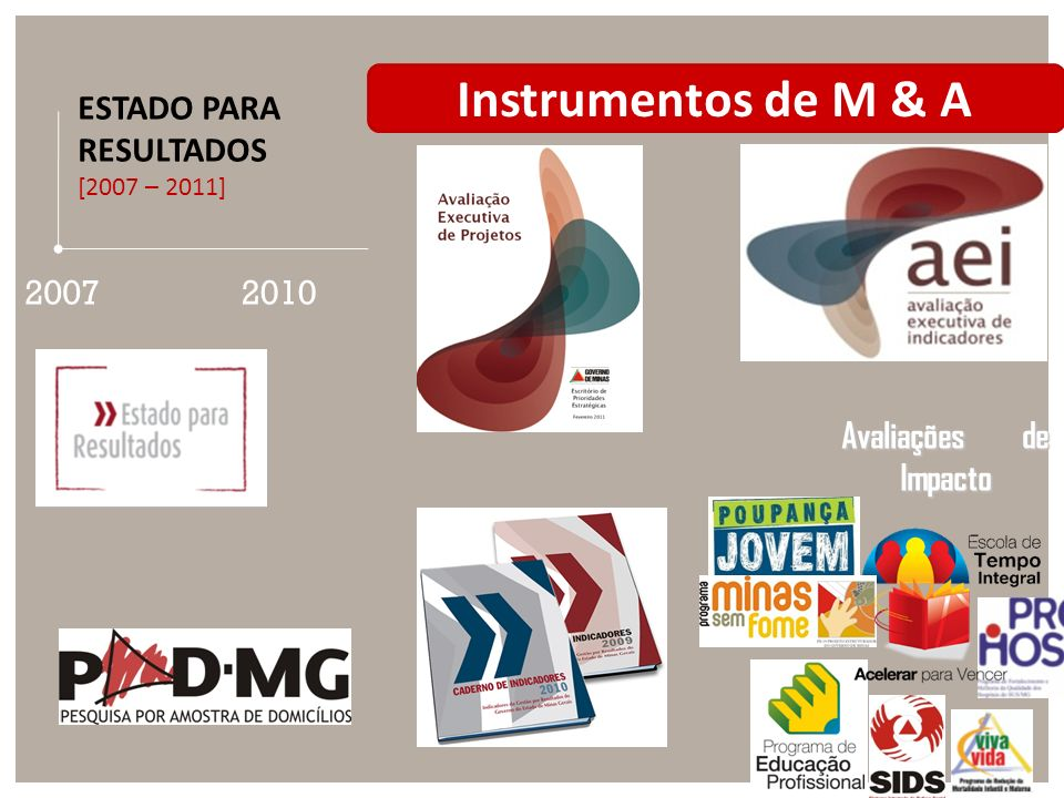 Instrumentos de M & A ESTADO PARA RESULTADOS 2007 2010