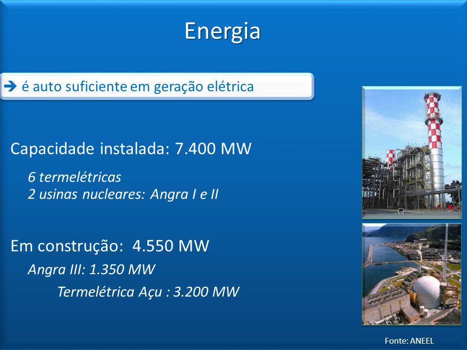 Energia Capacidade instalada: 7.400 MW Em construção: 4.550 MW