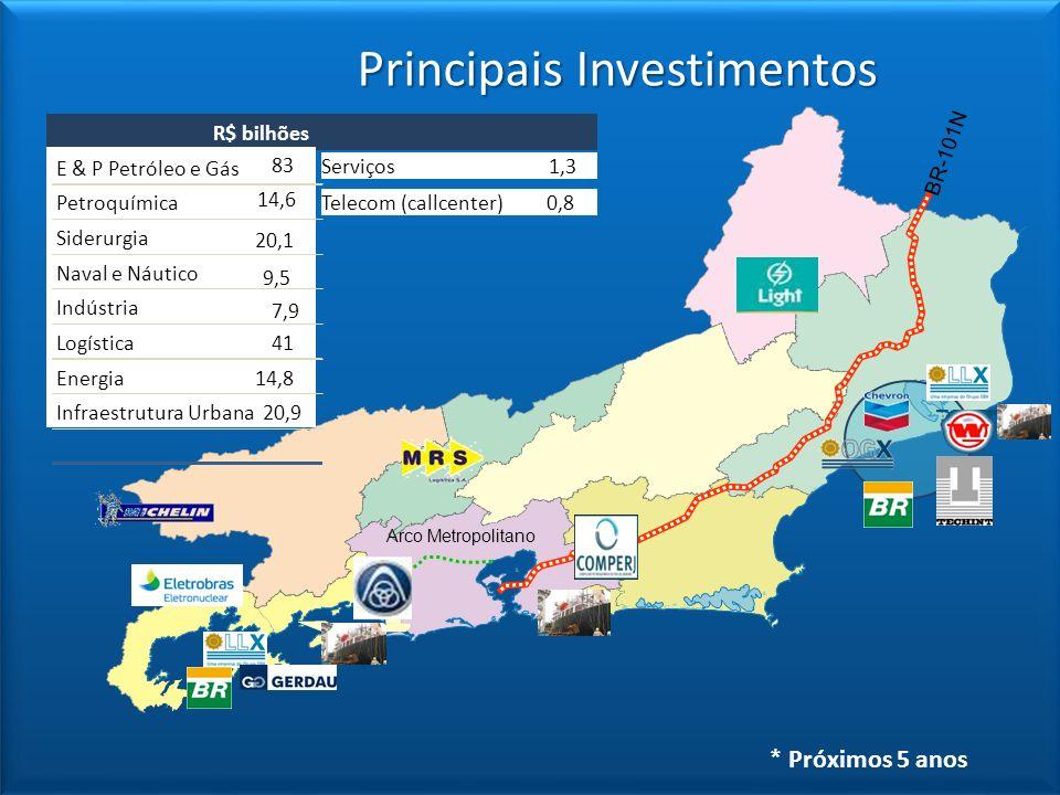 Principais Investimentos