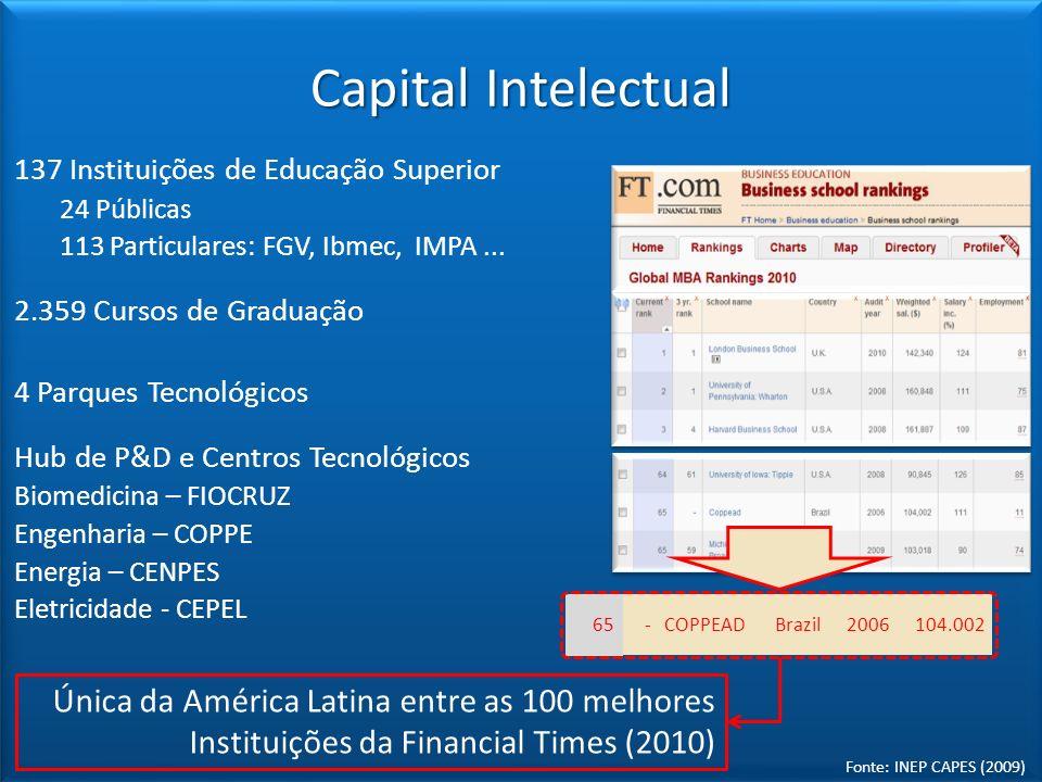 Capital Intelectual 137 Instituições de Educação Superior. 24 Públicas. 113 Particulares: FGV, Ibmec, IMPA ...