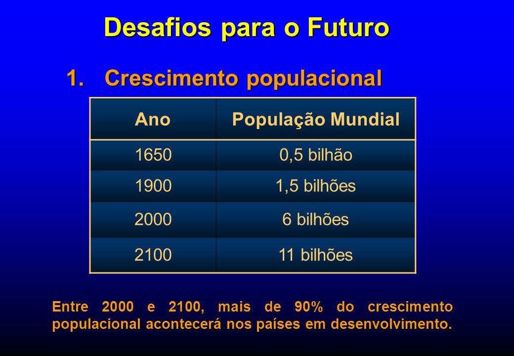 Desafios para o Futuro Crescimento populacional Ano População Mundial