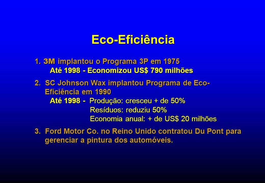Eco-Eficiência 1. 3M implantou o Programa 3P em 1975