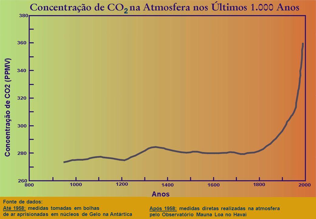 2 Fonte de dados: Até 1958: medidas tomadas em bolhas