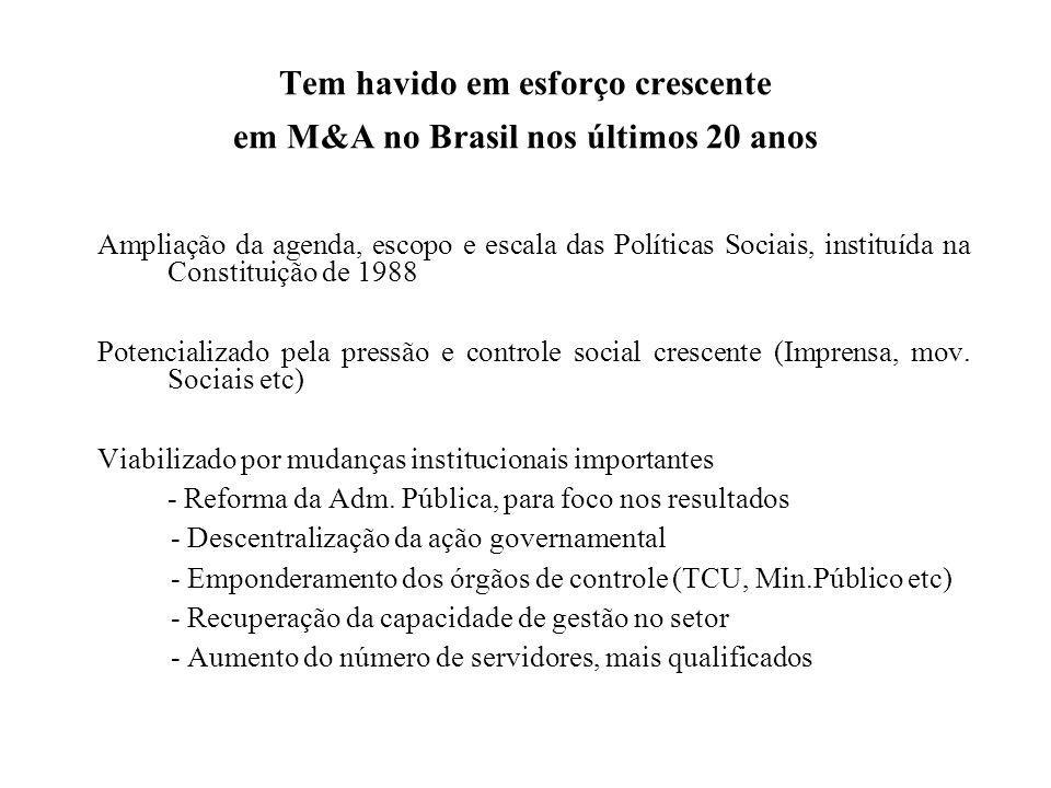 Tem havido em esforço crescente em M&A no Brasil nos últimos 20 anos