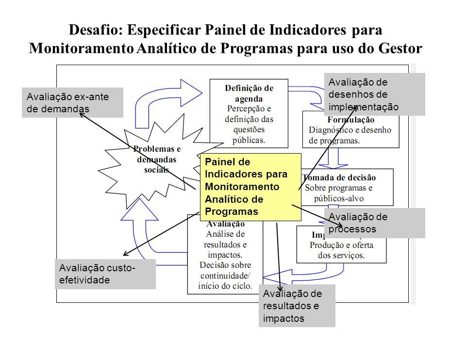 Desafio: Especificar Painel de Indicadores para Monitoramento Analítico de Programas para uso do Gestor