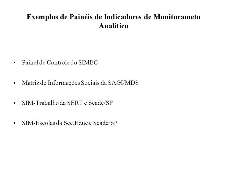 Exemplos de Painéis de Indicadores de Monitorameto Analítico