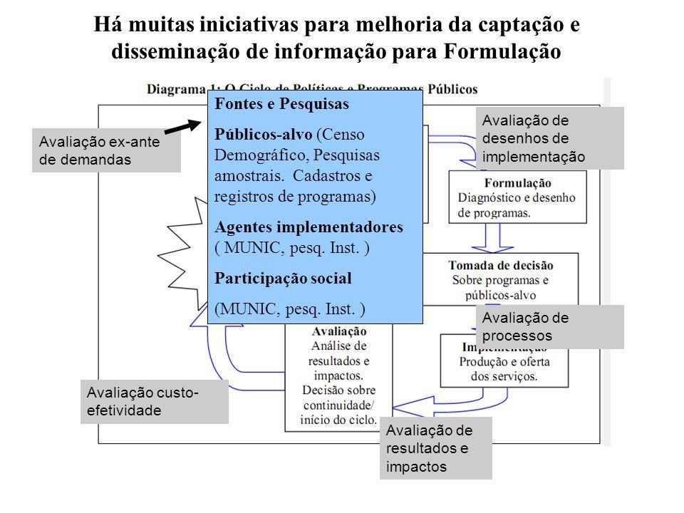 Há muitas iniciativas para melhoria da captação e disseminação de informação para Formulação