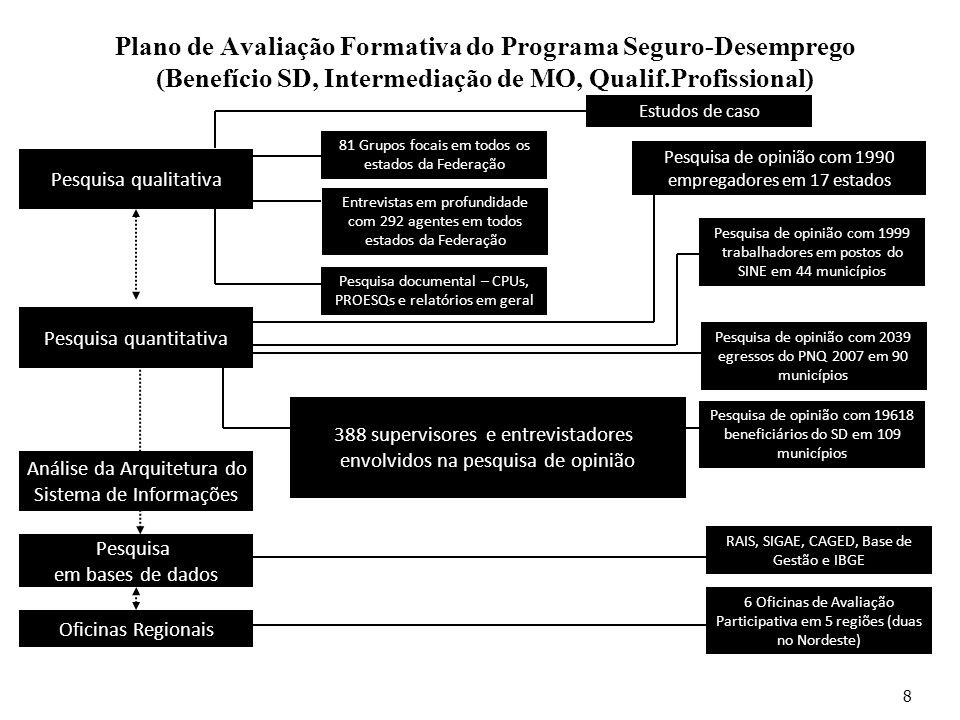 Plano de Avaliação Formativa do Programa Seguro-Desemprego (Benefício SD, Intermediação de MO, Qualif.Profissional)