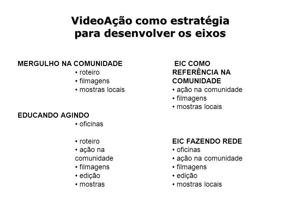 VideoAção como estratégia para desenvolver os eixos