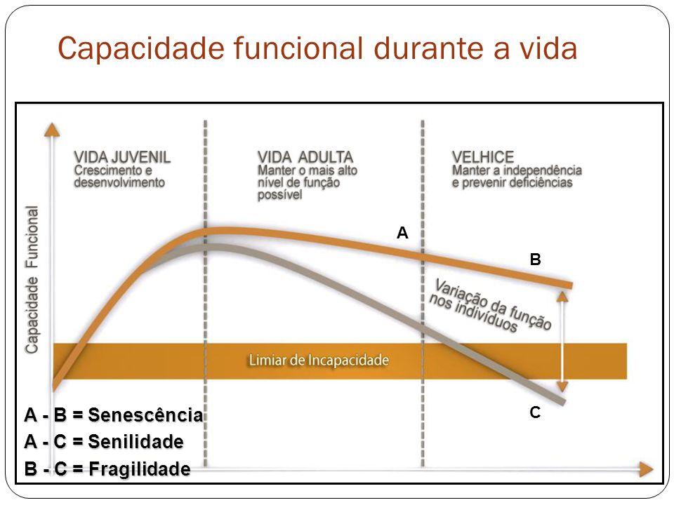 Capacidade funcional durante a vida