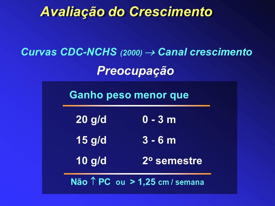 Avaliação do Crescimento Curvas CDC-NCHS (2000)  Canal crescimento