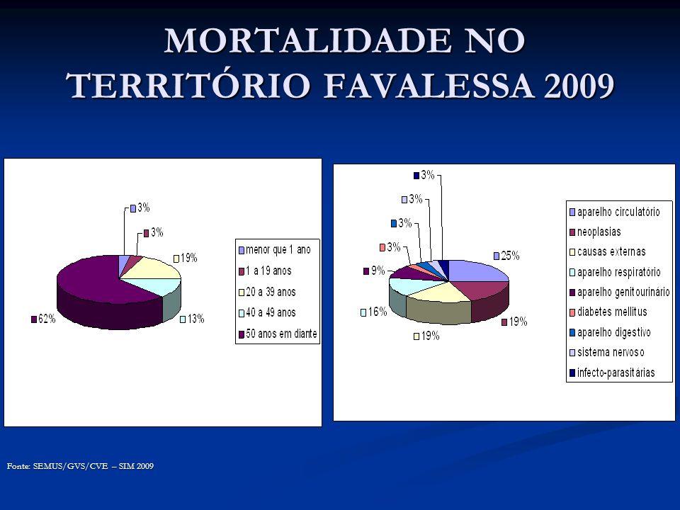 MORTALIDADE NO TERRITÓRIO FAVALESSA 2009