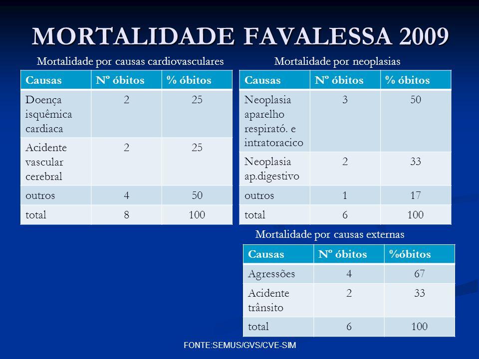 MORTALIDADE FAVALESSA 2009