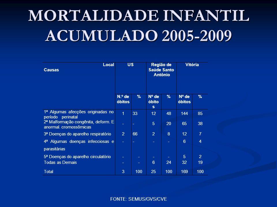 MORTALIDADE INFANTIL ACUMULADO 2005-2009