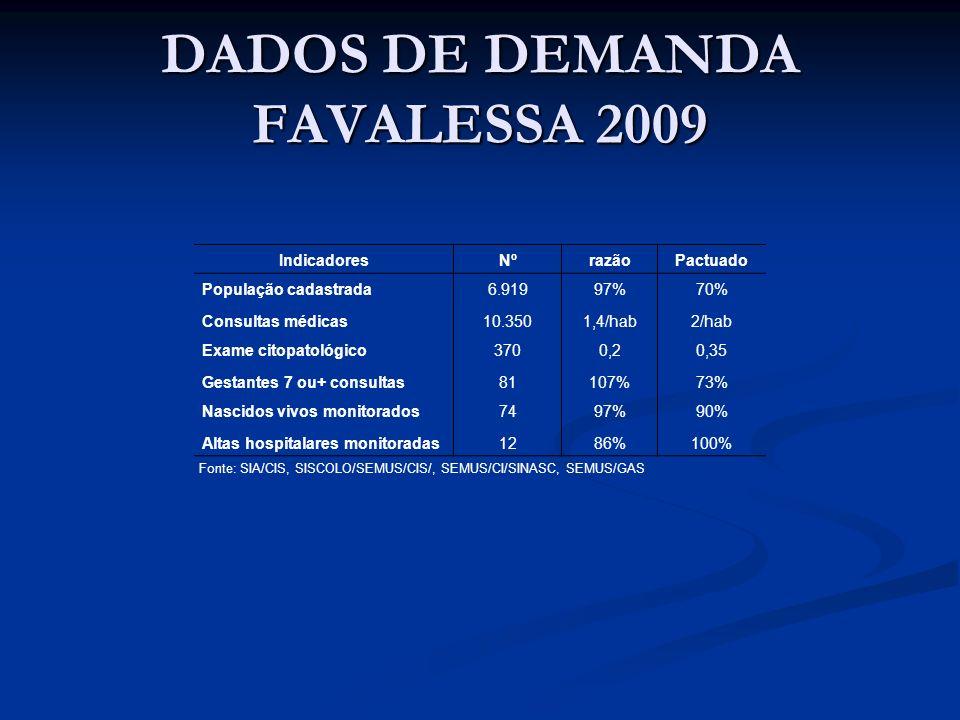 DADOS DE DEMANDA FAVALESSA 2009