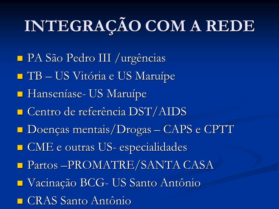 INTEGRAÇÃO COM A REDE PA São Pedro III /urgências