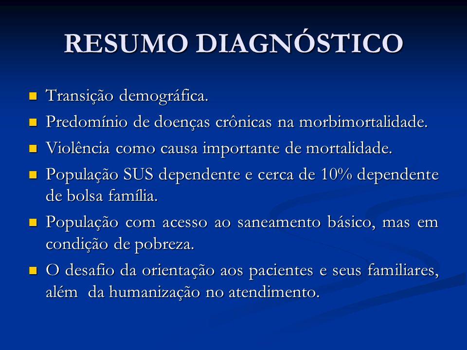 RESUMO DIAGNÓSTICO Transição demográfica.